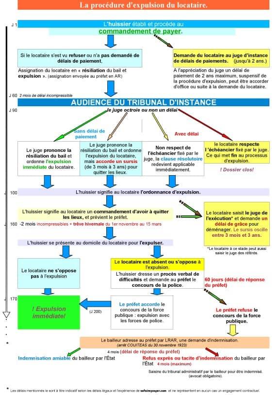 illustration de la procédure d'expulsion d'un locataire