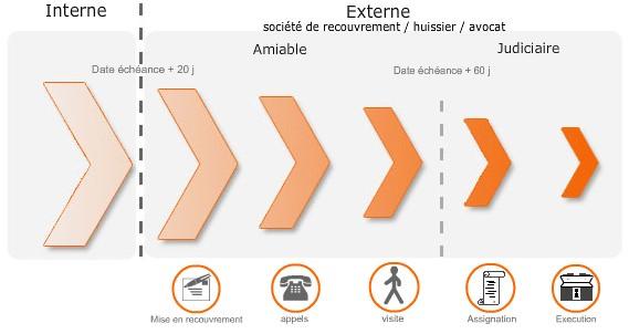 schéma représentant l'évolution de l'échéance d'une créance